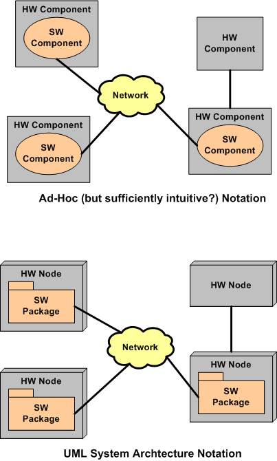 hw-and-sw-notation