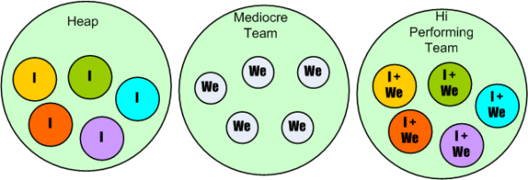 three-team-types