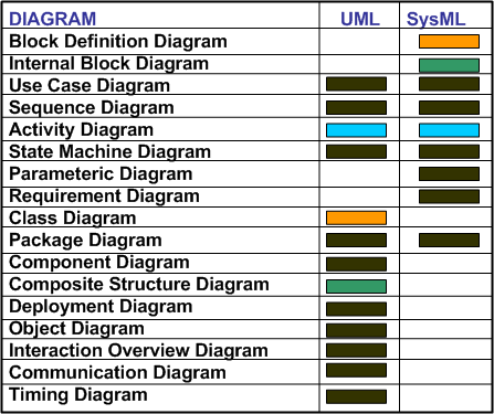 uml-and-sysml-diagram-table1