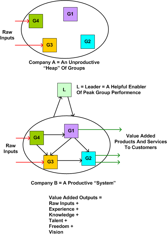 Heap And System Companies