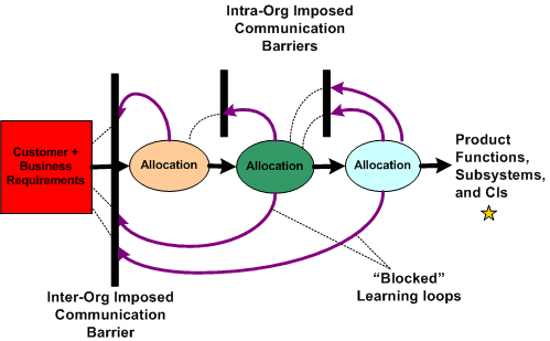 Inter And Intra Obstruction