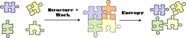 Structure Plus Work