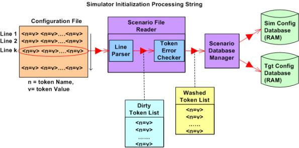 Simulation Init