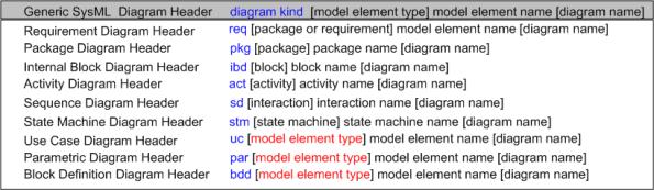 SysML Headers