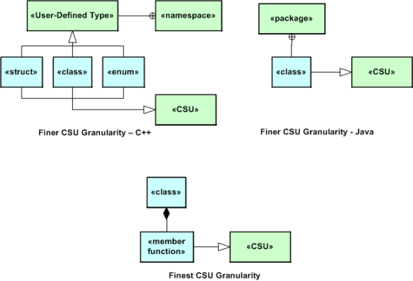 Finer CSU Granularity