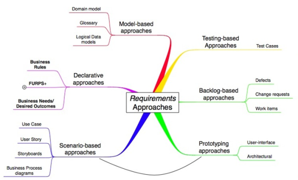 The Requirements Landscape | Bulldozer00's Blog
