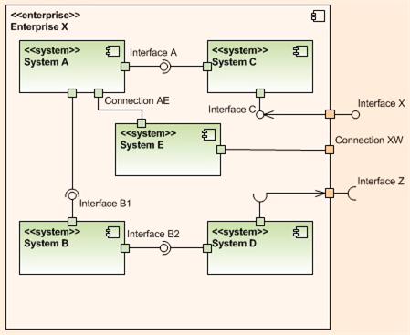 Levels, Components, Relationships   Bulldozer00's Blog