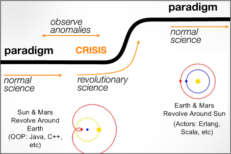 the meaning and significance of paradigms according to kuhn in the structure of scientific revolutio