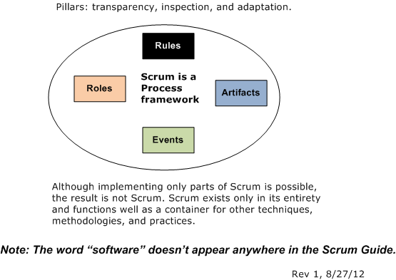 SCRUM Components