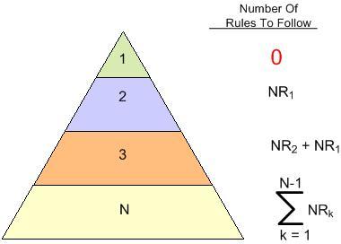 Num Rules