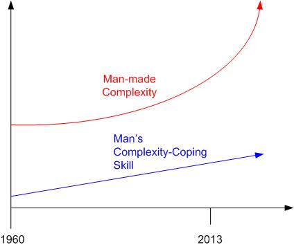 Complexity Coping