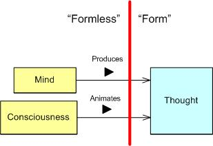 Form-Formless