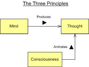Three Principles