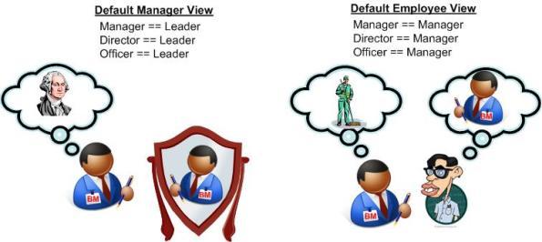 Default Views