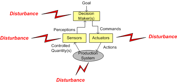 CS plus disturbances