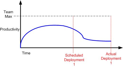 decreasing productivity