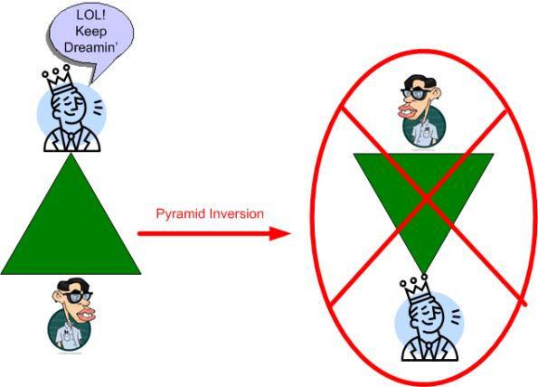 pyramid inversion