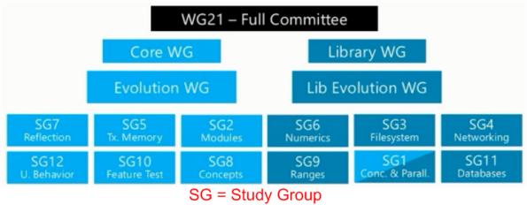 WG21 new org