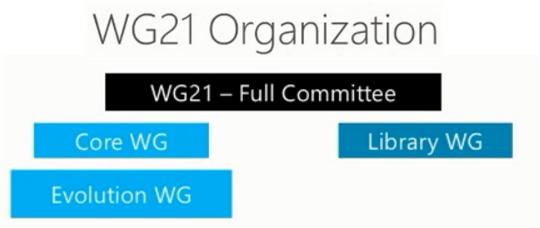 wg21 old org