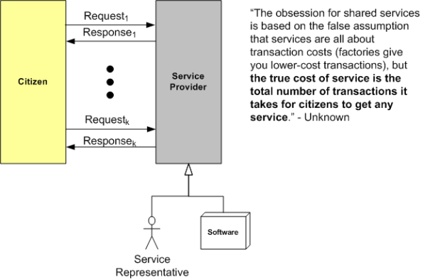 multiple transactions