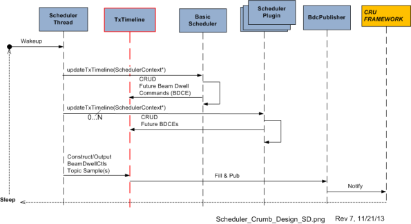 Scheduler UML SD