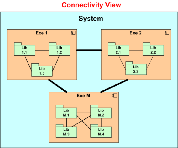 connectivity view