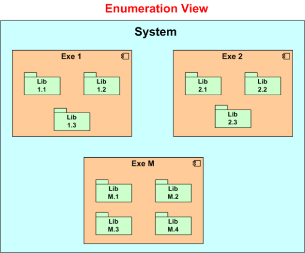 Enumerated View