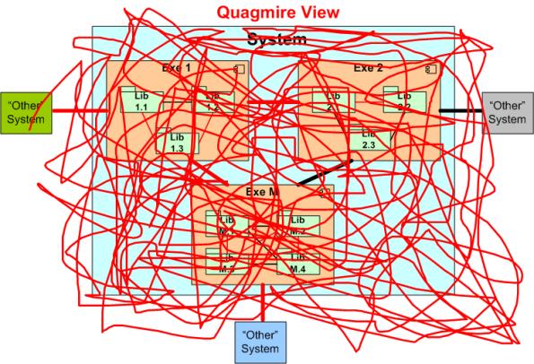Quag View