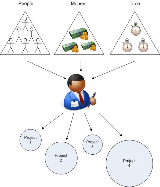 Resource Allocation2