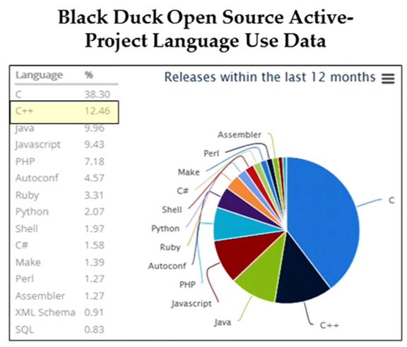 Black Duck Chart