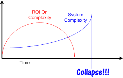 Complexity ROI