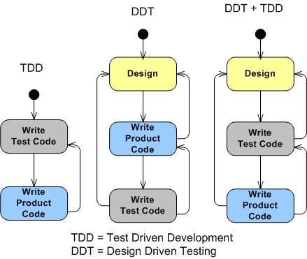 TDD DDT