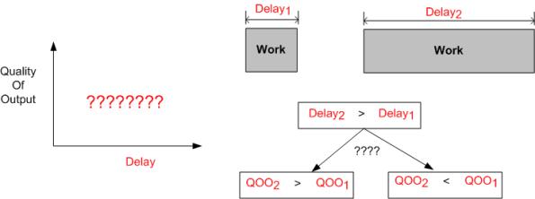 QOO vs Delay