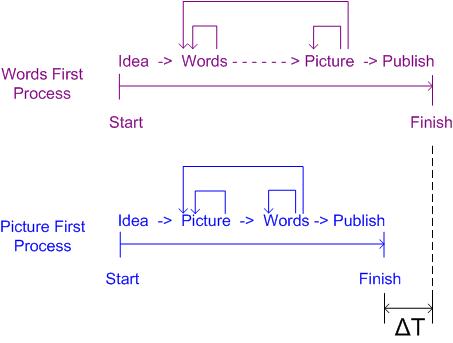 Words Pics