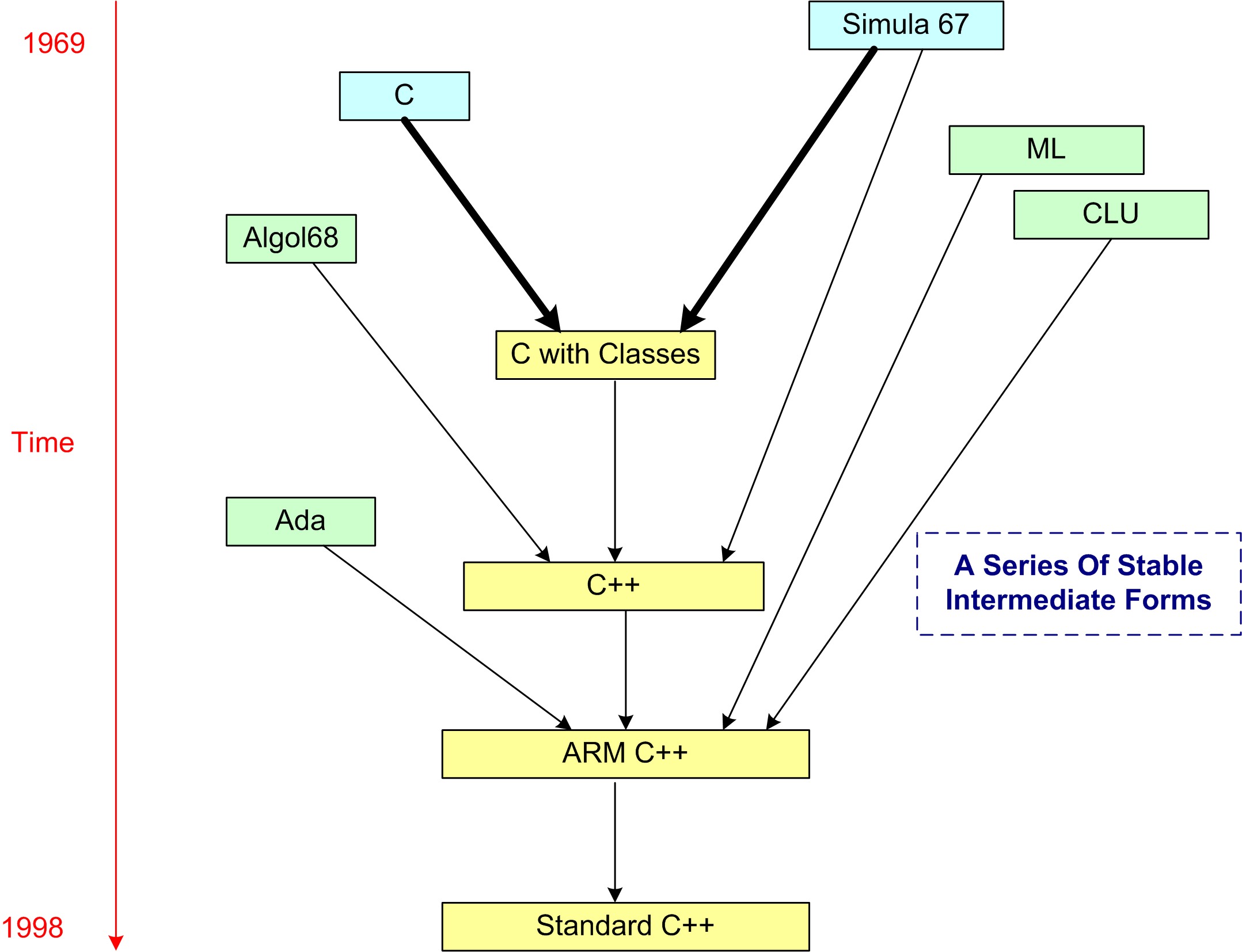 Cpp Lineage