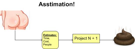 asstimation