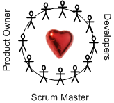Scrum Heart