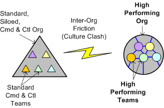Inter-Org Friction