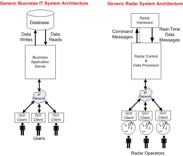 Business And Radar Archs