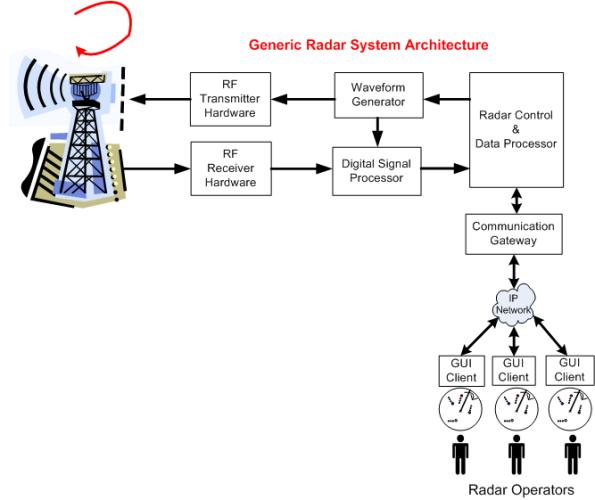 Generic Radar System