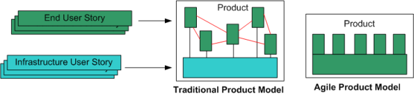 Product Models