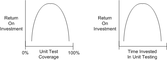Unit Test ROI