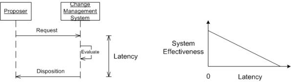 cms latency