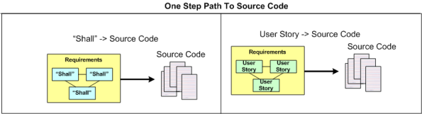 One Step To Source Code