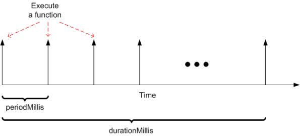 Periodic Function Execution