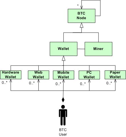 bitcoinUML1