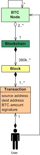 bitcoinUML2