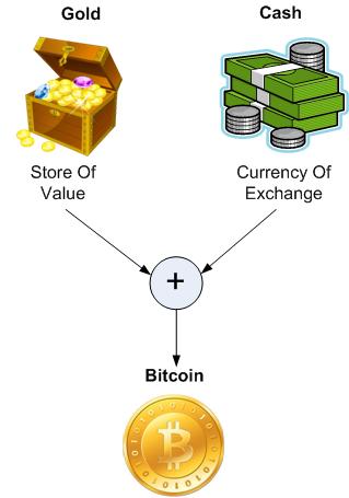 GoldCashBitcoin