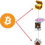 bitcoindilemma