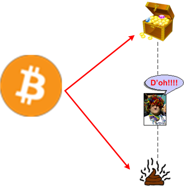 bitcoindilemma
